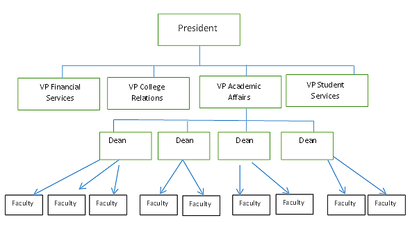 Example image of a hierarchy concept map