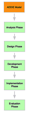 Example of an image of a chain concept map.