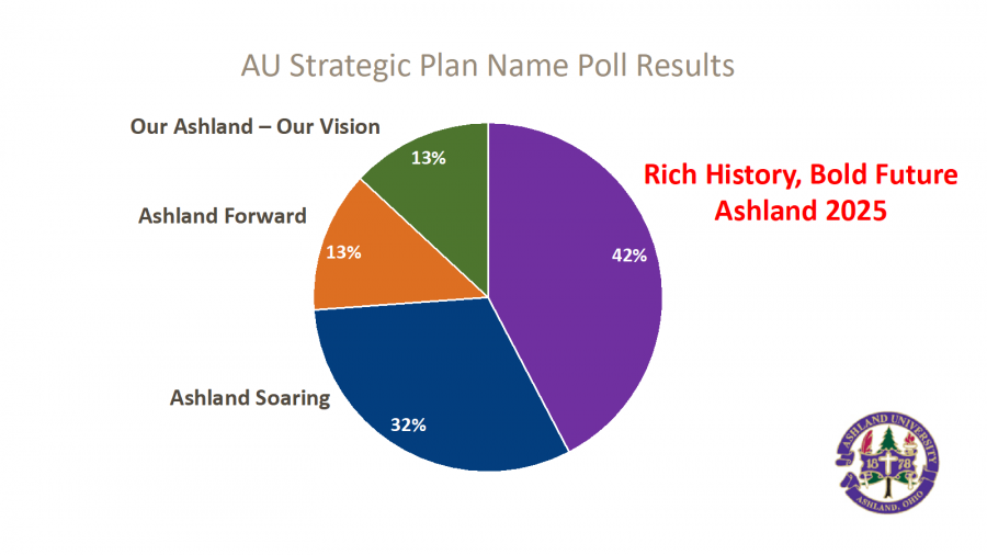 Rich Bold History Pie Chart - 13% Our Ashland Our Vision, 13 % Ashland Forward, 32% Ashland Soaring and the winner 42% Rich History, Bold Future Ashland 2025