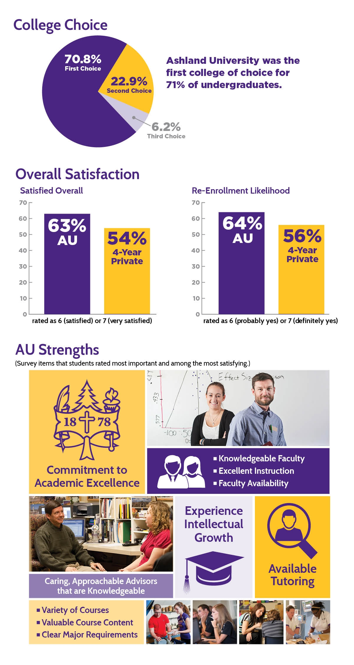 Ashland University was the first college of choice for 71% of undergraduates. 63% overall satisfaction; 64% Re-enrollment likelihood.