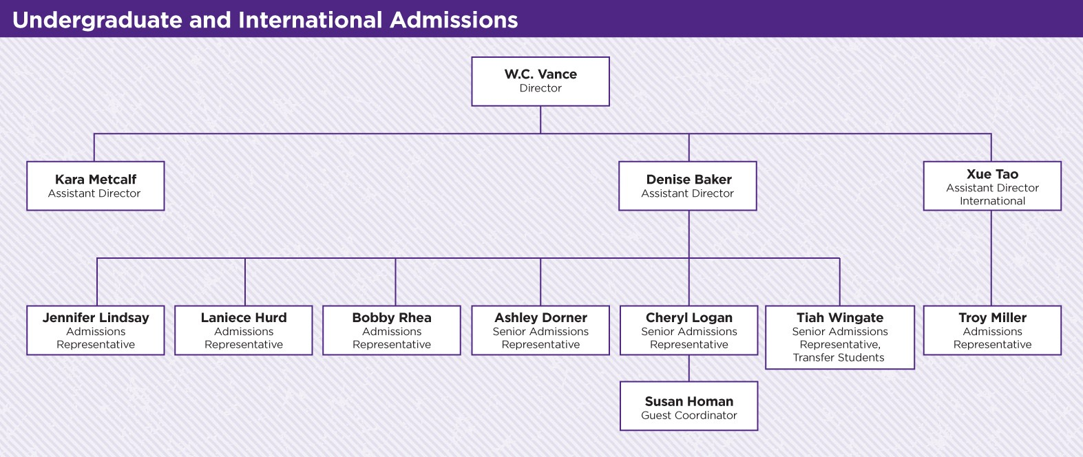 Undergraduate and International Admissions Organizational Chart