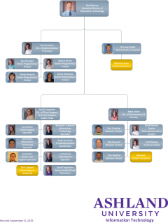 IT Org Chart Sept 2015