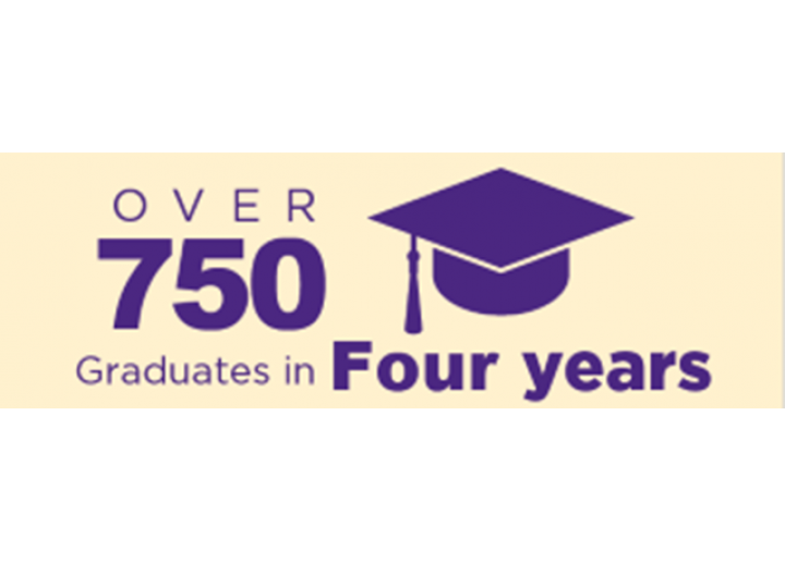 Over 750 Graduates in Four Years