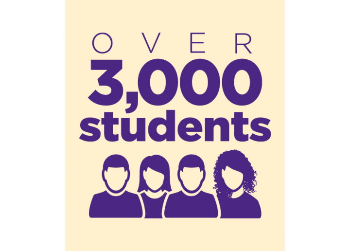 Over 3000 students