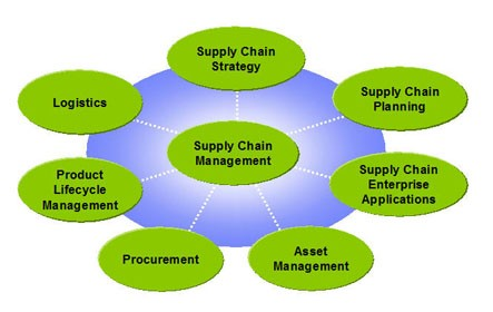 Supply Chain Management | College Of Business And Economics