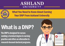 Earning Your Online DNP - Ashland University