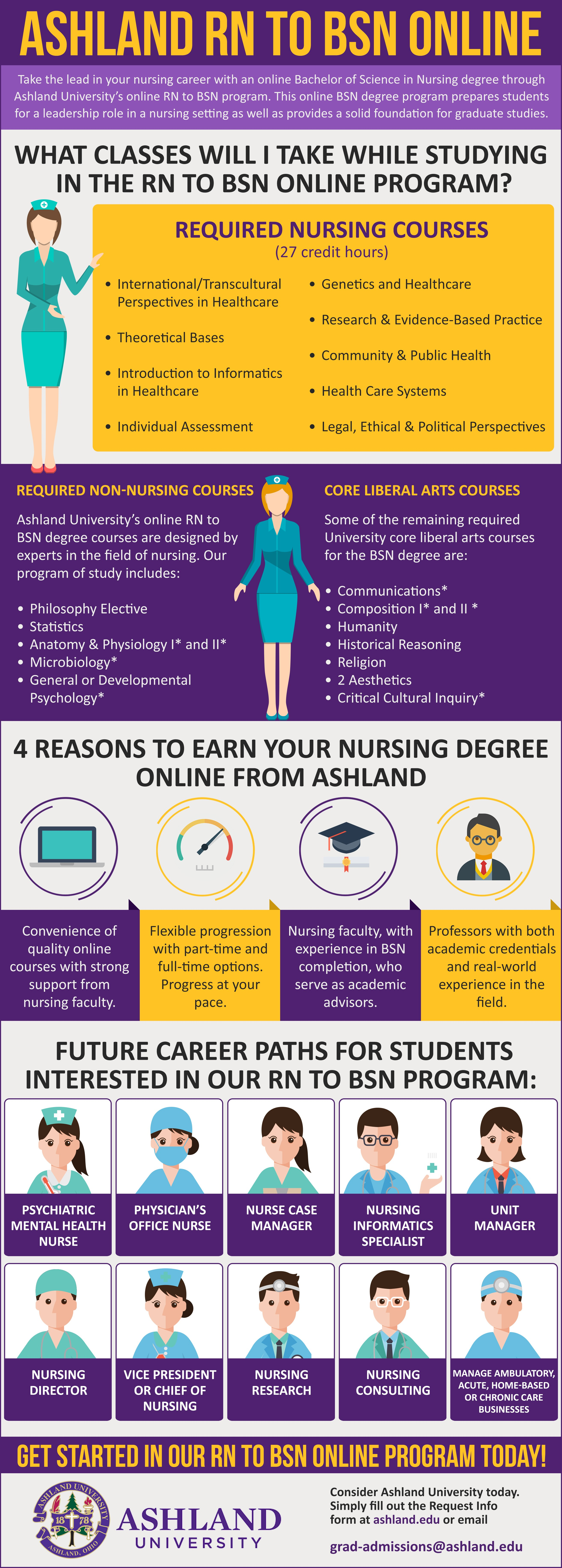 RN to BSN Online Program | Ashland University