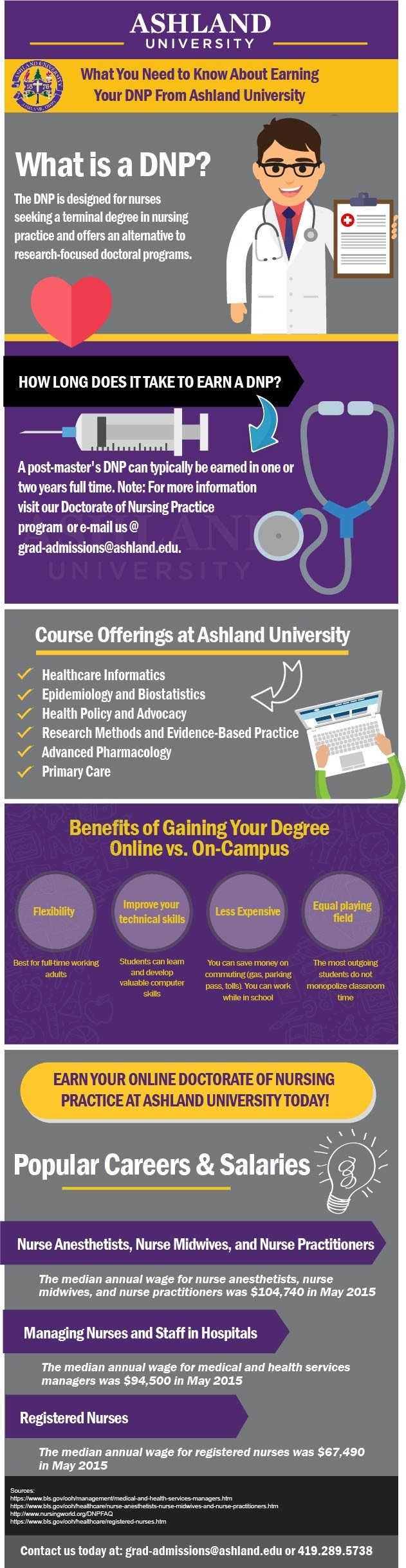 What You Need to Know About Earning Your DNP Online - Ashland University