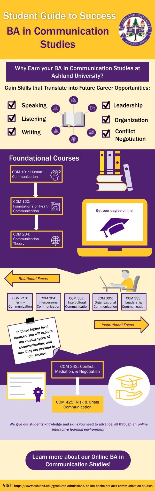 why study communication infographic