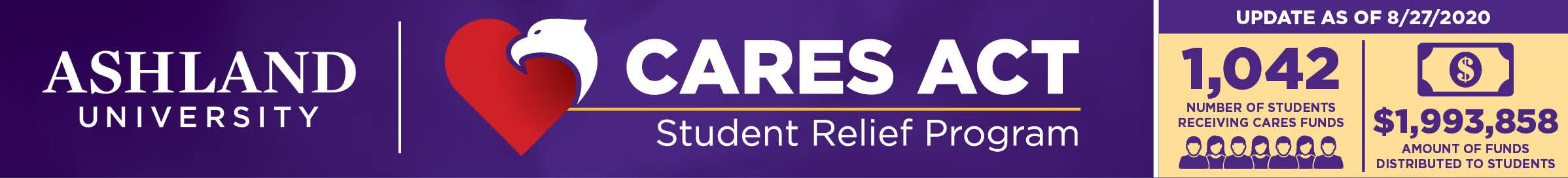 CARES Act Student Relief Program. 1,42 students receiving funds. $1,993,858 distributed to students.