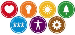 Example of the color versions of the wellness logos (emotional, intellectual, spiritual, environmental, social, physical and occupational)